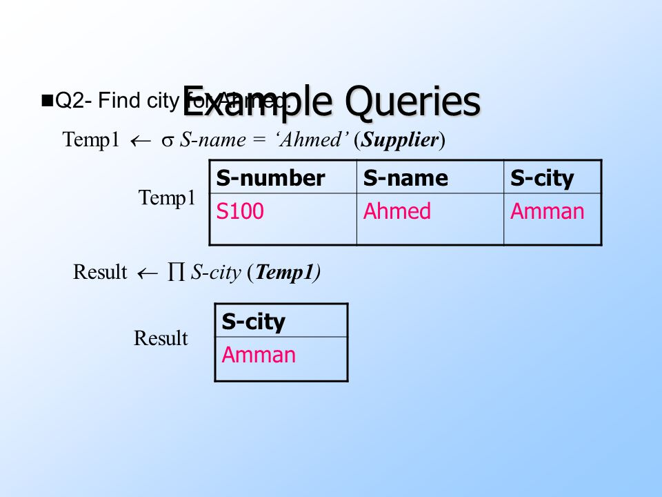 Example Queries uQ3- Find Supplier number and name for suppliers in Amman.