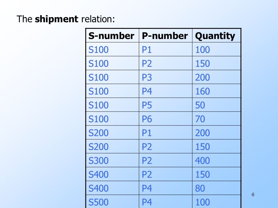Example Queries uQ1- Find The cities for all suppliers.  S-city (Supplier)