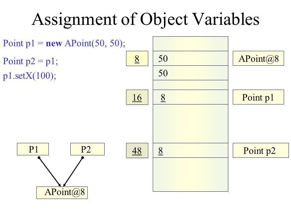 Assignment of Object Variables Point p1 = new APoint(50, 50); Point p2 = p1; 100 50 APoint@8 8 16 8 Point p1 8 48 Point p2 p1.setX(100); p2.getX()  100 P1P2 APoint@8 p1 = new APoint(200,200);