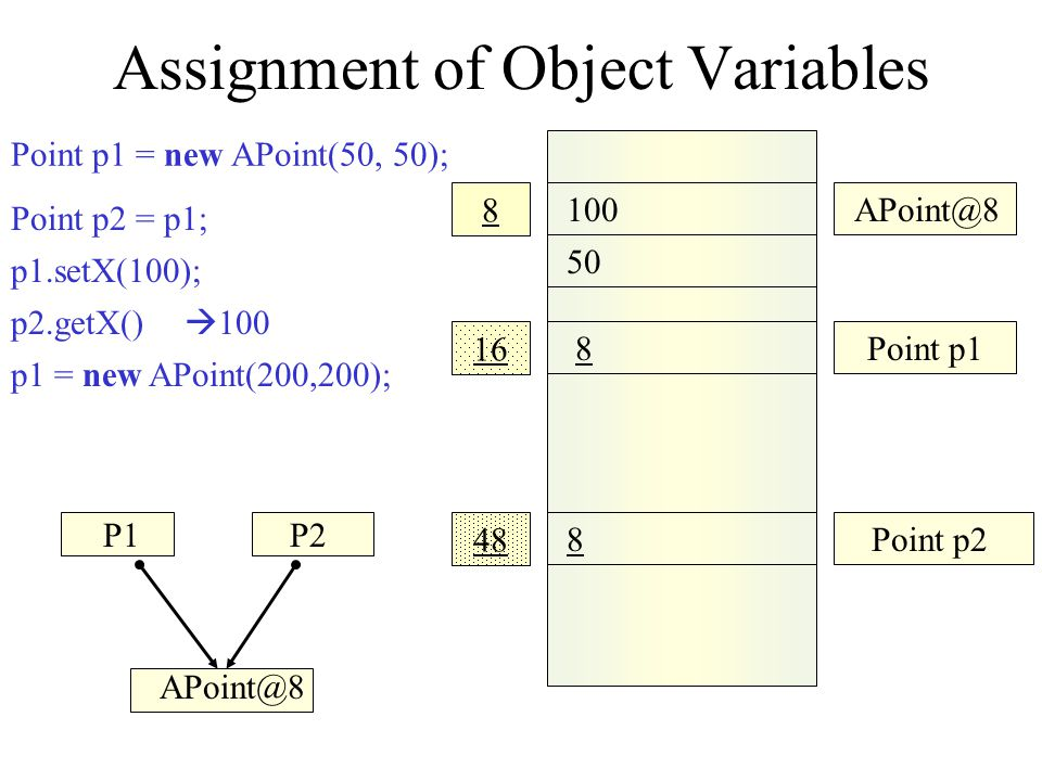 Assignment of Object Variables 100 50 200 APoint@8 64 200 16 48 8 Point p1 APoint@64 8Point p2 64 Point p2 = p1; p1 = new APoint(200,200); p2.getX()  100 p1.setX(100); p2.getX()  100 Point p1 = new APoint(50, 50); P1P2 APoint@64APoint@8 p2 = p1;