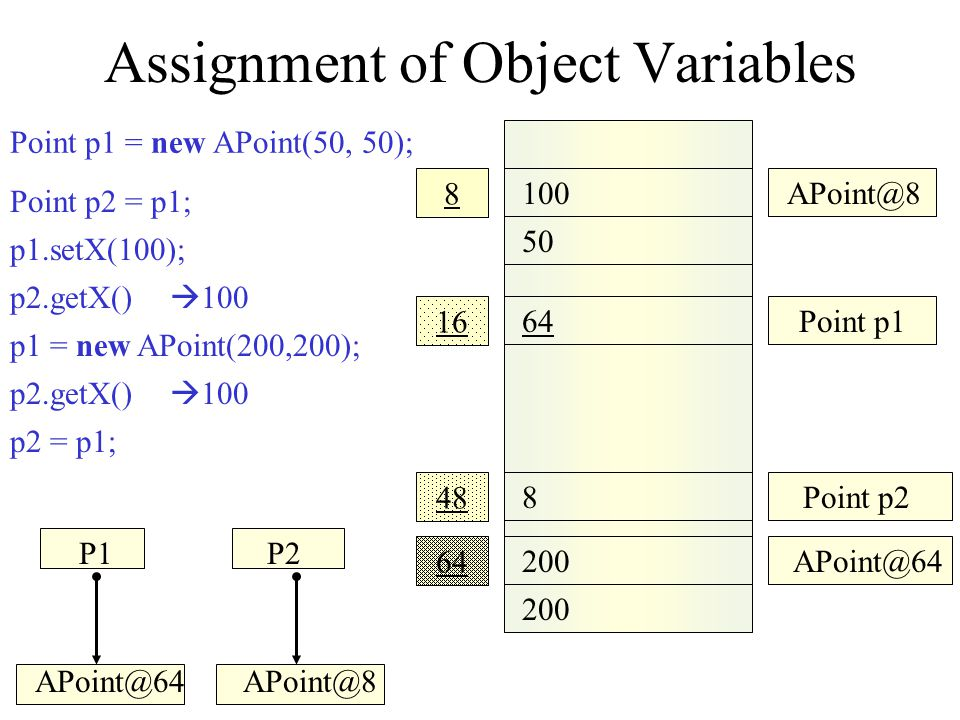 Assignment of Object Variables 100 50 200 APoint@8 64 200 16 48 8 Point p1 APoint@64 64Point p2 64 Point p2 = p1; p1 = new APoint(200,200); p2.getX()  100 p2 = p1; p2.getX()  200 p1.setX(100); p2.getX()  100 Point p1 = new APoint(50, 50); P1P2 APoint@64APoint@8 Garbage collected