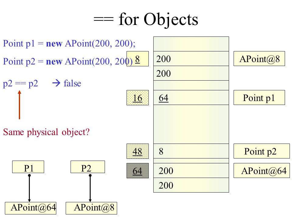 == for Objects 200 APoint@8 8 16 48 8 Point p1 8Point p2 Point p2 = p1; Point p1 = new APoint(200, 200); p2 == p2  true P1P2 APoint@8