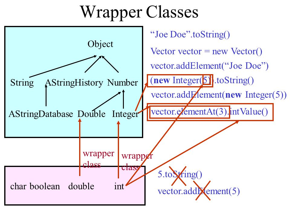 Other Wrapper Classes Double –public Double(double value) –public double doubleValue() Boolean –public Boolean(boolean value) –public boolean booleanValue() Character –public Character(char value) –public char charValue() Float, Short, Long