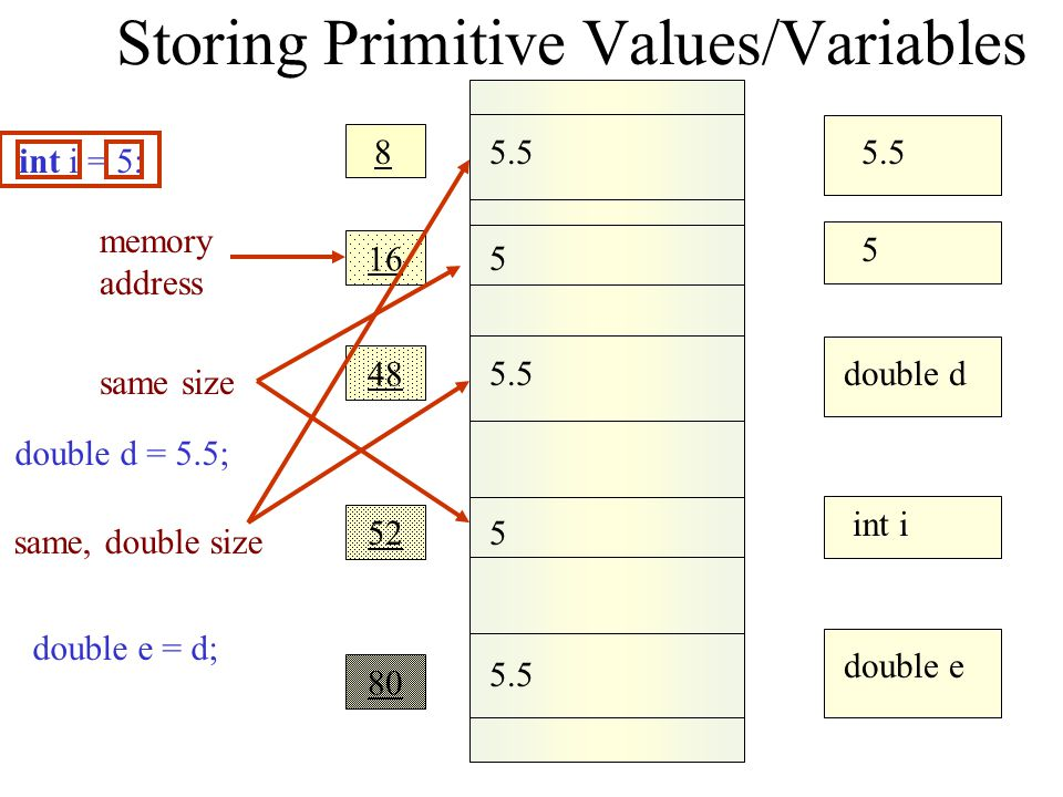 Storing Objects Values/Variables 16 8 5.5 Double@8 860 Integer I 5 16 Integer@16 48 Double D Integer I = new Integer(5) Double D = new Double(5.5) memory address different sizes variables same size
