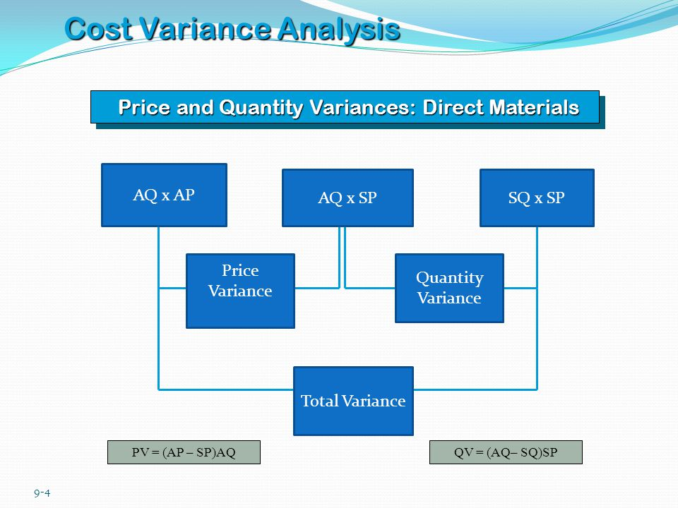 9-5 Cost Variance Analysis Rate and Efficiency Variances: Direct Labor RV = (AR – SR)AHEV = (AH– SH)SR AH x AR AH x SRSH x SR Rate Variance Efficiency Variance Total Variance