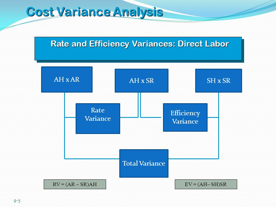 9-6 Cost Variance Analysis Direct Materials : Mix and Yield Variances MV = (AM – SM)xAQxSPYV = (AQ– SQ)xSMxSP AQxAM x SP AQ xSMx SPSQxSM x SP Mix Variance Yield Variance Quantity Variance