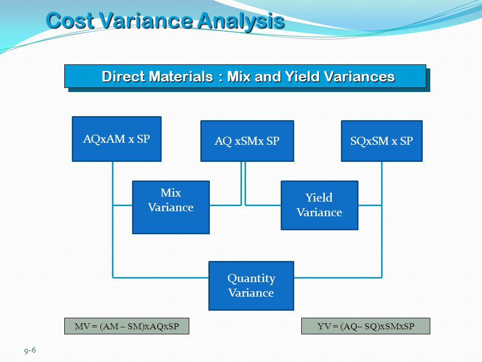 9-7 Cost Variance Analysis Direct Labor : Mix and Yield Variances MV = (AM – SM)xAHxSRYV = (AH– SH)xSMxSR AHxAM x SR AH xSMx SRSHxSM x SR Mix Variance Yield Variance Efficiency Variance