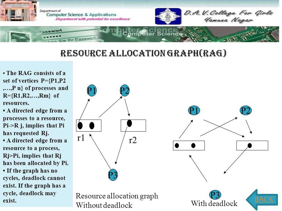  Any resource allocation graph with a single copy of resources can be transferred to a wait-for graph.
