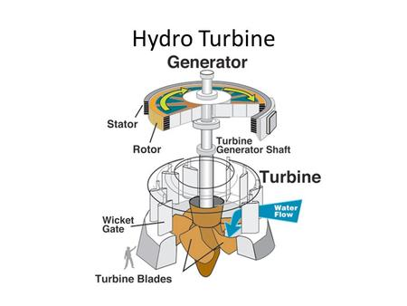 Hydro Turbine. Net exploitable hydropower resources.