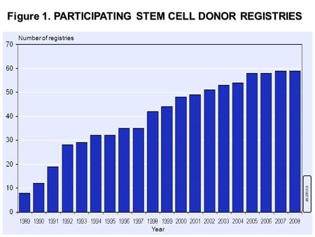 Figure 1. PARTICIPATING STEM CELL DONOR REGISTRIES Number of registries Year ©BMDW.