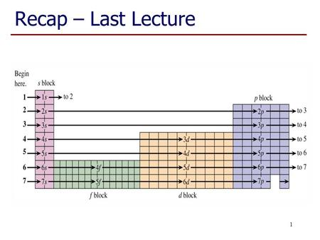 Recap – Last Lecture 1. Follow on from last lecture 2 Note Cr and Cu have 'unexpected' electron configurations; understandable in terms of additional.