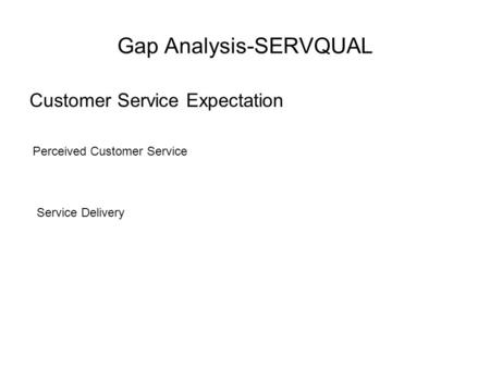 Gap Analysis-SERVQUAL