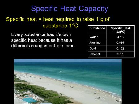 Specific Heat Capacity Every substance has it's own specific heat because it has a different arrangement of atoms SubstanceSpecific Heat (J/g°C) Water4.18.