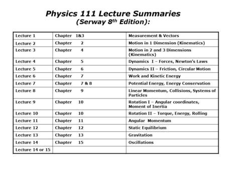 Physics 111 Lecture Summaries (Serway 8 th Edition): Lecture 1Chapter 1&3Measurement & Vectors Lecture 2 Chapter 2Motion in 1 Dimension (Kinematics) Lecture.
