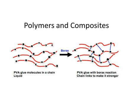 Polymers and Composites. Carbon Carbon can be in so many different compounds because: 1.It can form 4 covalent bonds. 2. They can bond in chains or ring.