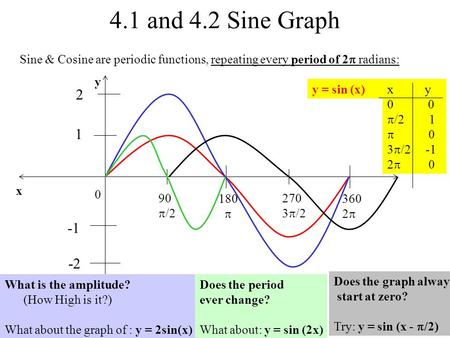 4.1 and 4.2 Sine Graph Sine & Cosine are periodic functions, repeating every period of 2  radians: 0 x y 180  360 2  90  /2 270 3  /2 1 y = sin (x)x.