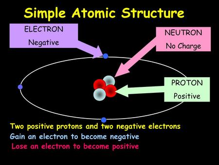 The structure of the atom ELECTRON Negative PROTON Positive NEUTRON No Charge Simple Atomic Structure Two positive protons and two negative electrons Gain.