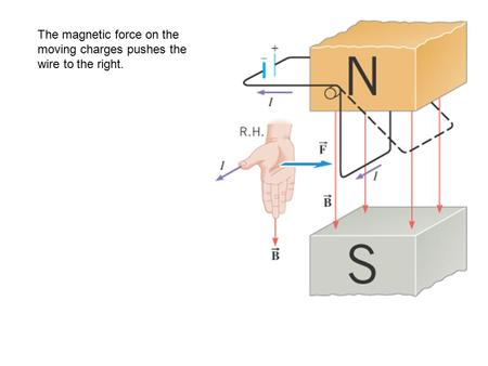 The magnetic force on the moving charges pushes the wire to the right.