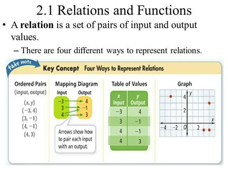 2.1 Relations and Functions A relation is a set of pairs of input and output values. – There are four different ways to represent relations.