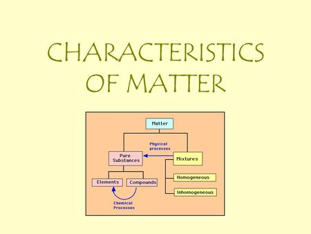 CHARACTERISTICS OF MATTER Building Blocks of Matter Atoms – smallest part of an element that still maintains the properties of that element Molecules.
