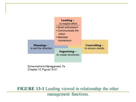 FIGURE 13-1 Leading viewed in relationship the other management functions. Schermerhorn/Management, 7e Chapter 13, Figure 13-01.