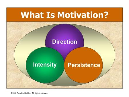 © 2007 Prentice Hall Inc. All rights reserved. What Is Motivation? Direction Persistence Intensity.