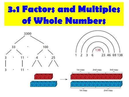 3.1 Factors and Multiples of Whole Numbers. A prime number A Composite number A factor of a Number Prime Factorization Greatest Common Factor Common Multiple.
