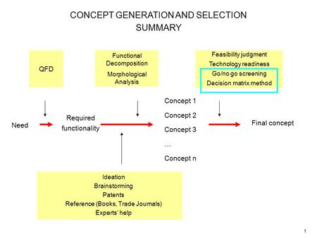 1 CONCEPT GENERATION AND SELECTION SUMMARY Need Required functionality Concept 1 Concept 2 Concept 3 … Concept n QFD Functional Decomposition Morphological.