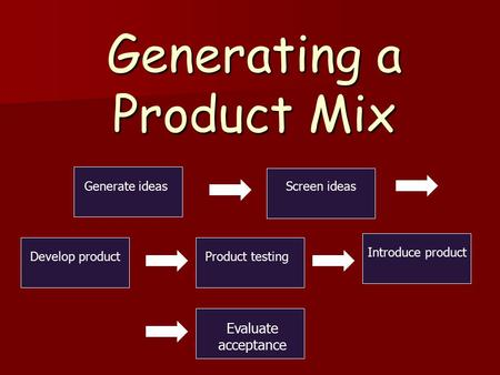 Generating a Product Mix Generate ideas Screen ideas Develop productProduct testing Introduce product Evaluate acceptance.