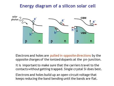 Energy diagram of a silicon solar cell Electrons and holes are pulled in opposite directions by the opposite charges of the ionized dopants at the p n-junction.