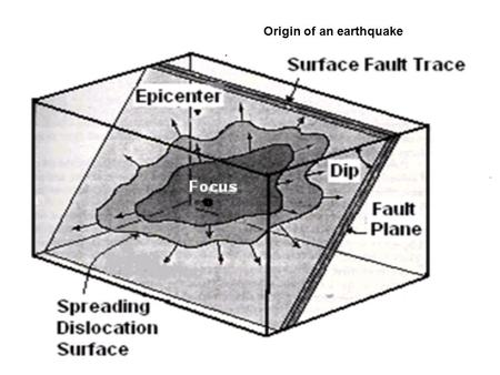 Origin of an earthquake. Epicenter: It is the point on the (free) surface of the earth vertically above the place of origin (hypocenter/focus) of an earthquake.