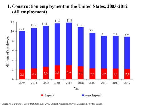 1 construction employment in the united states all employment ppt download - United states bureau of statistics ...