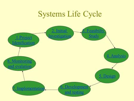 Systems Life Cycle 1.Project Idenification 2. Initial Investigation 3. Feasibilty Study 4. Analysis 5. Design 6. Development and testing 7. Implementation.