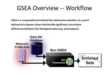 GSEA Overview -- Workflow GSEA is a computational method that determines whether an a priori defined set of genes shows statistically significant, concordant.