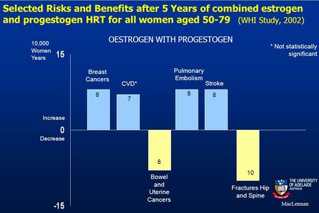 MacLennan Selected Risks and Benefits after 5 Years of combined estrogen and progestogen HRT for all women aged 50-79 (WHI Study, 2002) OESTROGEN WITH.