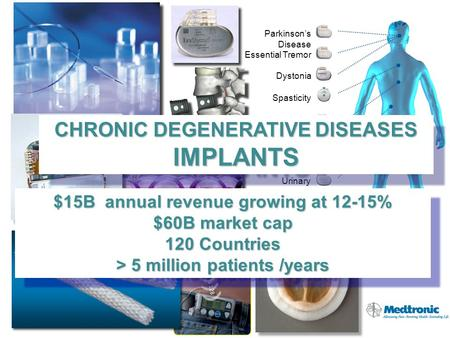 Parkinson's Disease Essential Tremor Chronic Pain Gastroparesis Urinary Incontinence Dystonia Spasticity $15B annual revenue growing at 12-15% $60B market.