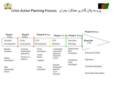Crisis Action Planning Process پروسه پلان گذاری عملکرد بحران Situation Development Crisis Assessment COA Development COA Selection Execution Planning Execution.