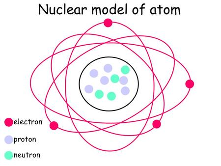 - Nuclear model of atom electron proton neutron. PARTICLECHARGE RELATIVE MASS -1 (NEGATIVE ) 1/2000 TH (NEGLIGIBLE) PROTON+1 (POSITIVE) 1 UNIT NEUTRON.