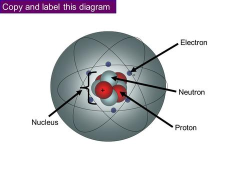 Neutron + Electron - Copy and label this diagram Nucleus Proton.