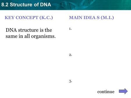 8.2 Structure of DNA KEY CONCEPT (K.C.) DNA structure is the same in all organisms. MAIN IDEA S (M.I.) 1. 2. 3. continue.