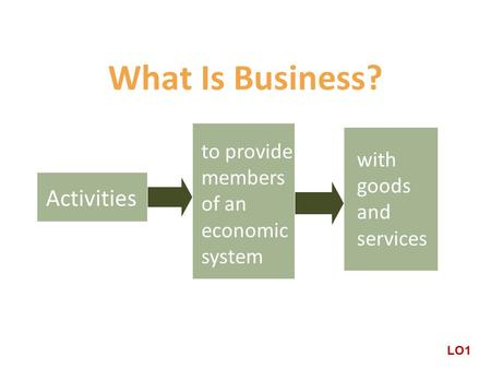 What Is Business? Activities to provide members of an economic system with goods and services LO1.