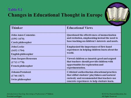 Table 5.1 Changes in Educational Thought in Europe Criticized authoritarian educational practices that stifled students' playfulness and natural curiosity.