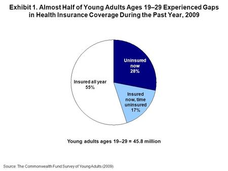 Exhibit 1. Almost Half of Young Adults Ages 19–29 Experienced Gaps in Health Insurance Coverage During the Past Year, 2009 Young adults ages 19–29 = 45.8.