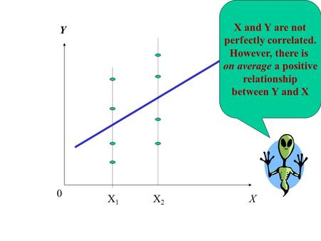 Y X 0 X and Y are not perfectly correlated. However, there is on average a positive relationship between Y and X X1X1 X2X2.
