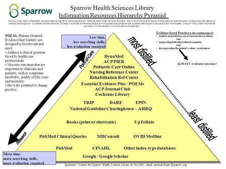 Sparrow Health Sciences Library Information Resources Hierarchy Pyramid Less time, less searching skills, less evaluation required More time, more searching.