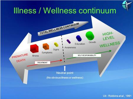 PREMATURE DEATH HIGH- LEVEL WELLNESS TREATMENT Neutral point (No obvious illness or wellness) Signs Awareness Illness / Wellness continuum Uit : Robbins.