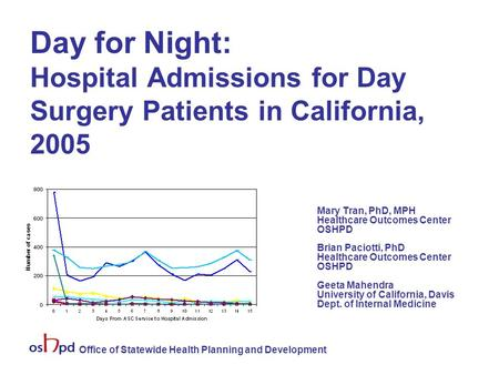 Office of Statewide Health Planning and Development Day for Night: Hospital Admissions for Day Surgery Patients in California, 2005 Mary Tran, PhD, MPH.
