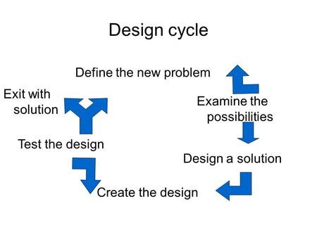 Design cycle Define the new problem Examine the possibilities Design a solution Create the design Test the design Exit with solution.