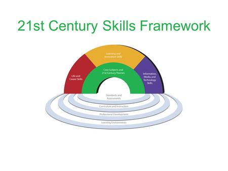 21st Century Skills Framework. CORE SUBJECTS AND 21st CENTURY THEMES Mastery of core subjects and 21st century themes is essential for all students in.