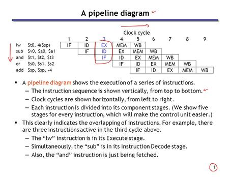 1 A pipeline diagram  A pipeline diagram shows the execution of a series of instructions. —The instruction sequence is shown vertically, from top to bottom.